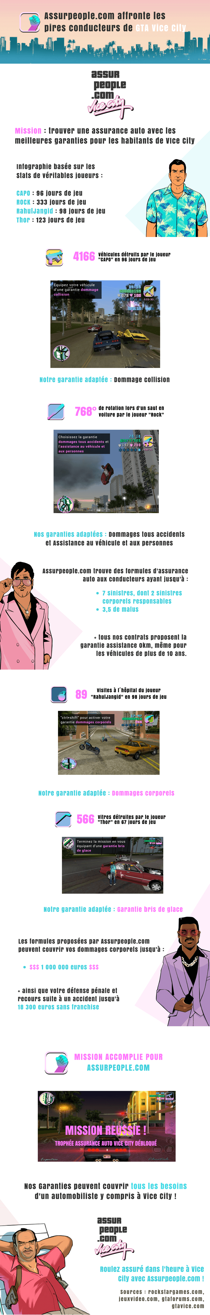 infographie Assurpeople.com GTA vice City